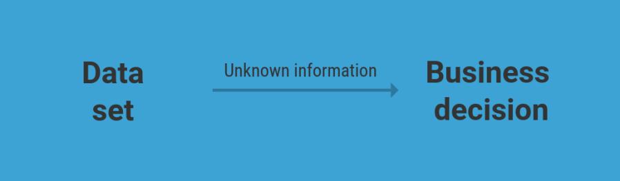business decision through data mining