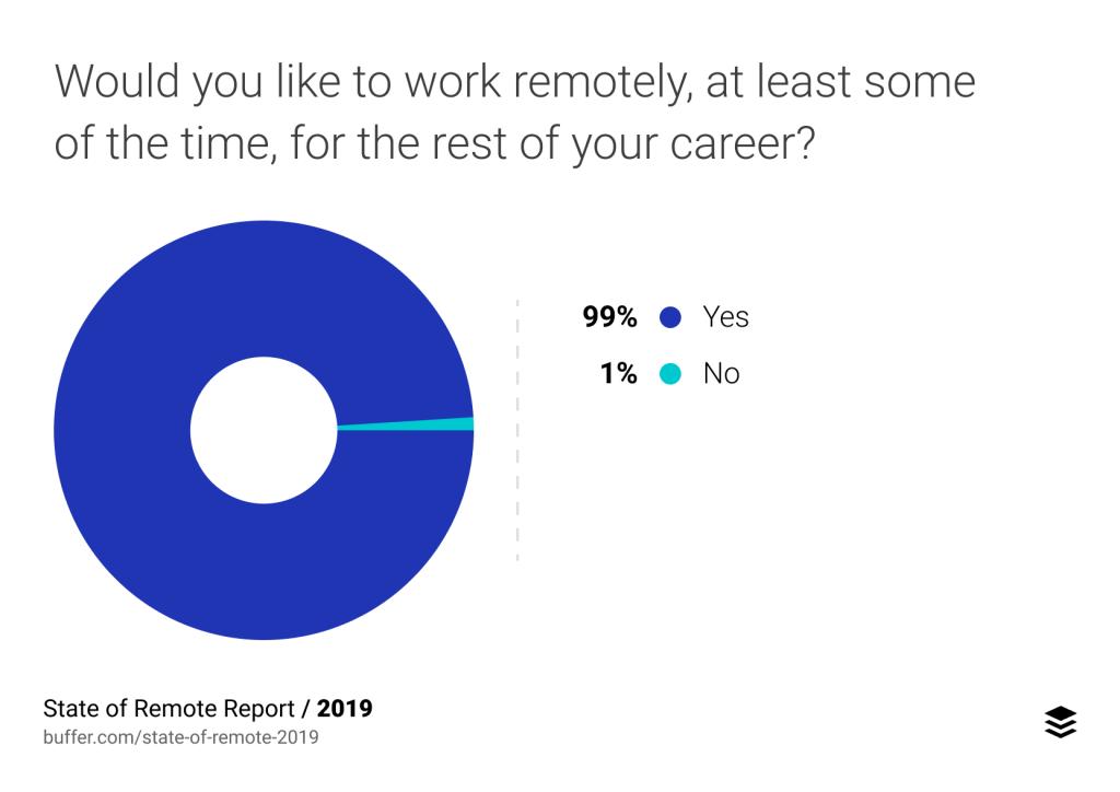 remote work benefits