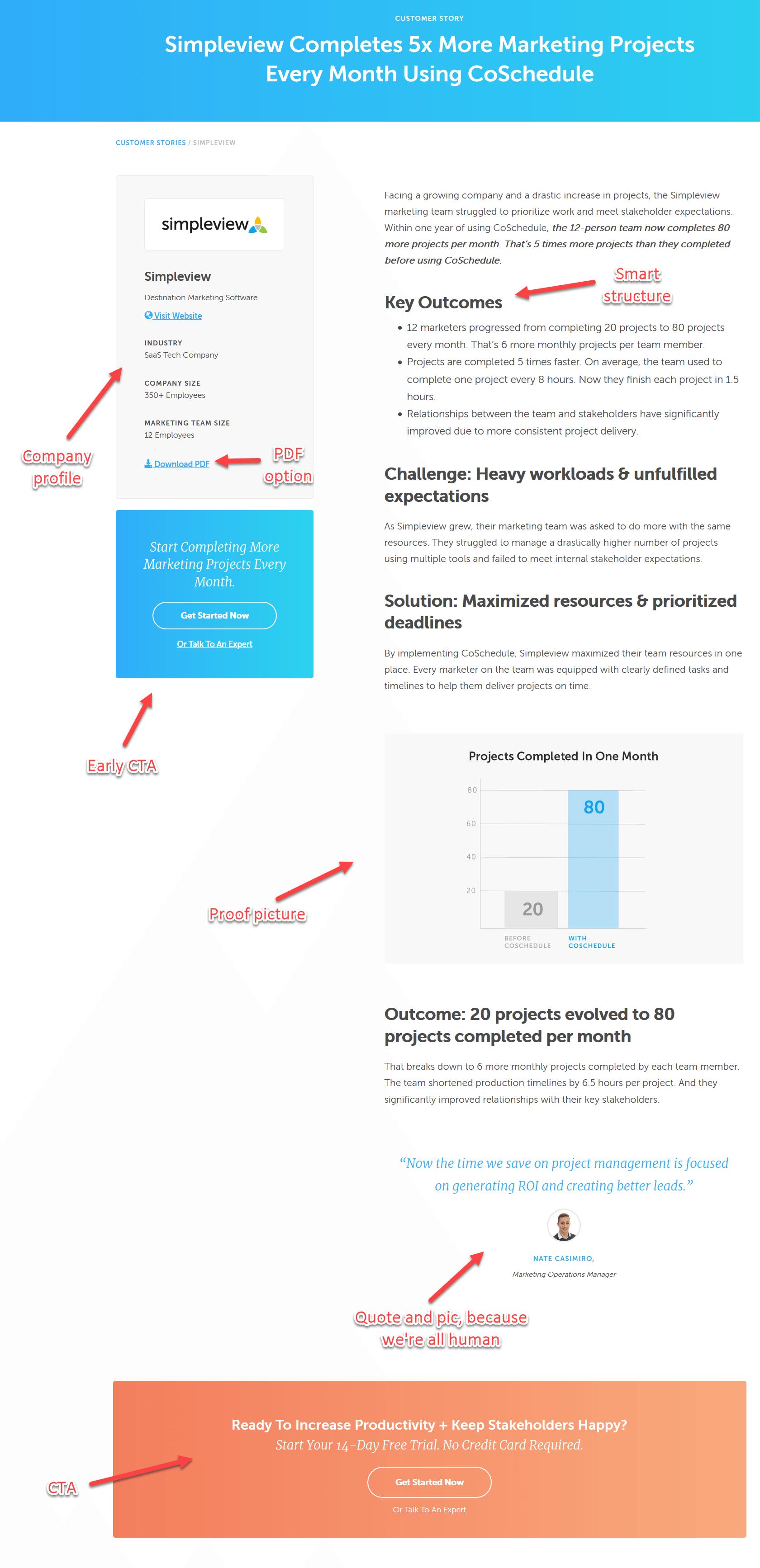CoSchedule case studies