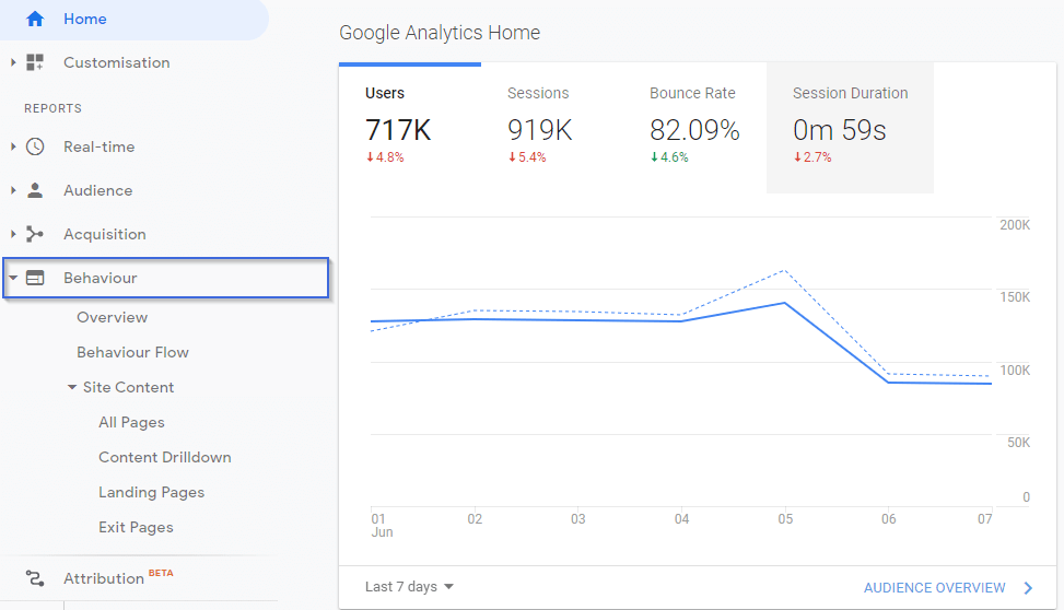 content marketing google analytics
