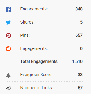 article engagement